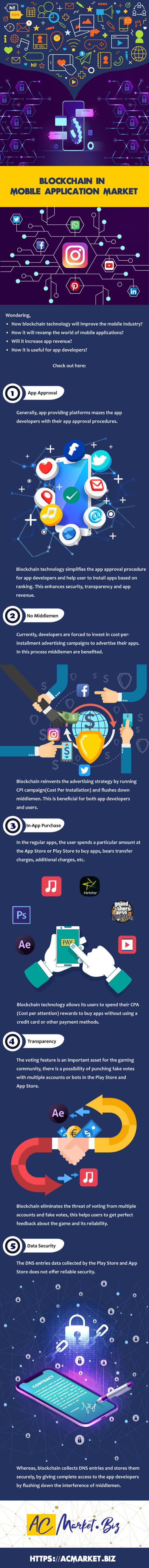 blockchain-in-mobile-application-market-infografik