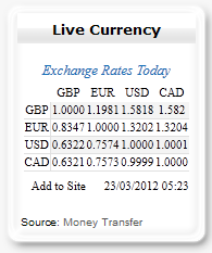 Live Currency Cross Rates - Frontpage