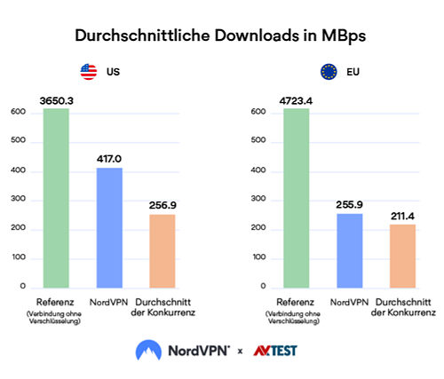 nordvpn-downloads